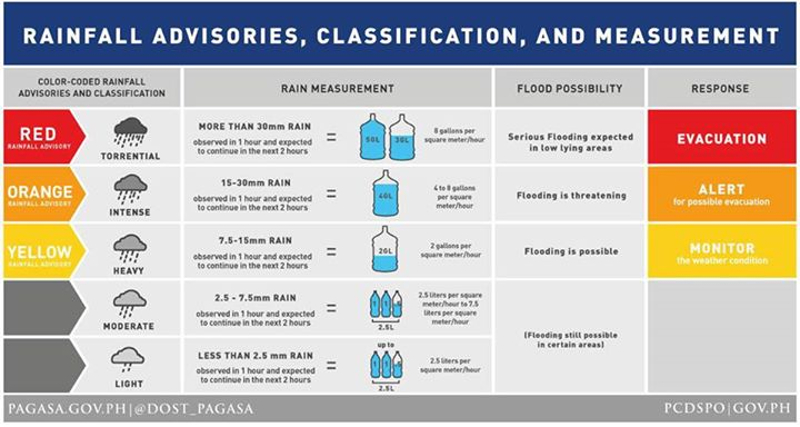 Rainfall Warning Classification